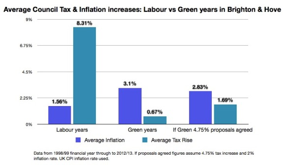 Average CT + Inflation Labour vs Greens