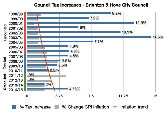 By party Council Tax + Inflation graph