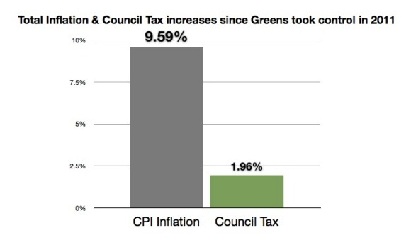 Total Green Inflation + Council Tax