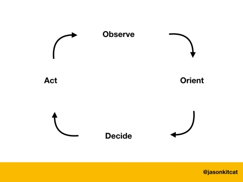 Diagram of the OODA loop: Observe, Orient, Decide, Act